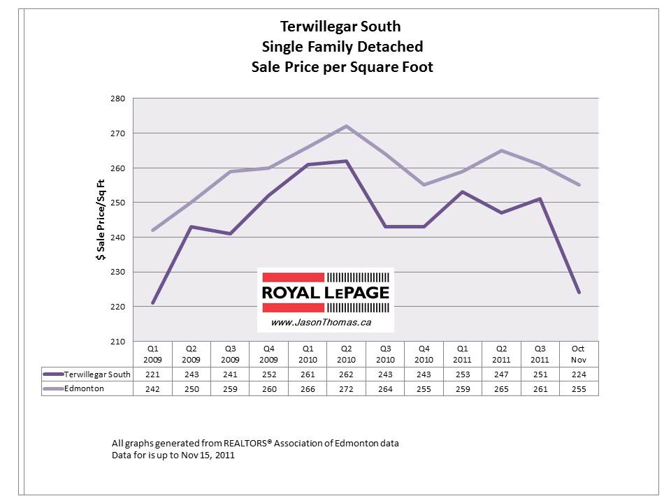 Terwillegar South Edmonton real estate price graph chart 2011 november